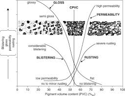 Pigment Volume Concentration An Overview Sciencedirect