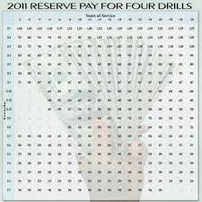 2018 Military Reserve Pay Chart 2017 Pay Chart Gallery Of Chart 2019