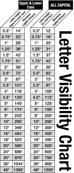 Letter Height Visibility Chart Faq Sign Pro Of Ames