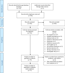 Surgical Outcomes In Adults With Purpura Fulminans A