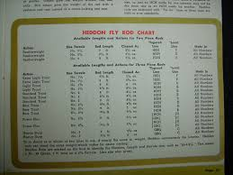 Fly Rod Line Weight Chart The Classic Fly Rod Forum Heddon Catalog Listings 1924 56