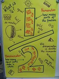 65 Best Classroom Anchor Charts Math Images Math