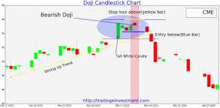 Bearish Doji Candlestick Charts Candlestick Chart