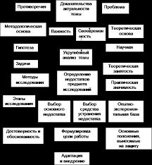 Структура и особенности диссертации страница Схема Введения диссертации анализируемой при решении задачи 2