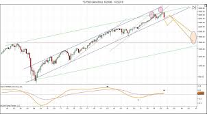 Dow 12 Month Chart Dow 32000 Lunatictrader