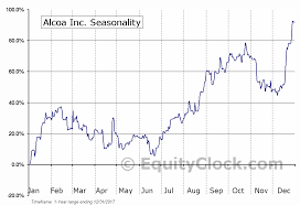 Alcoa Die Chart Alcoa Inc Nyse Aa Seasonal Chart Equity Clock
