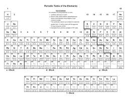 periodic table molar mass best of periodic table rounded atomic mass gallery periodic table of new