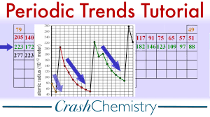 Periodic Trends Properties Tutorial Periodicity The Periodic Table Of Elements Crash Chemistry
