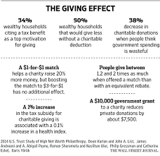 The Surprising Relationship Between Taxes And Charitable Giving Wsj