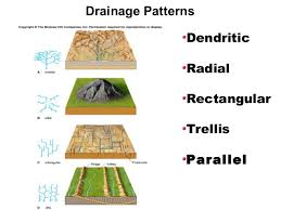 Drainage Patterns