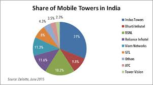 Mobile Radiation Chart India The Impact Of Mobile Radiation In Our Life Myths Vs Facts