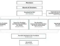 Ice Organizational Chart School Organizational Chart Template Smartasafox Co