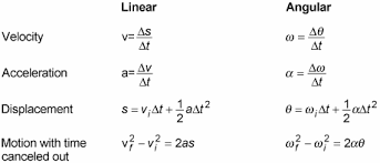 How To Change Equations From Linear Motion To Rotational