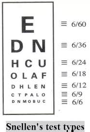 Eye Sight Chart What 6 9 Mean In Eyesight Quora