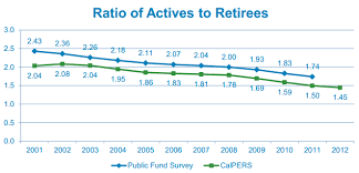 Calpers Retirees Outnumber Active Workers Soon Calpensions