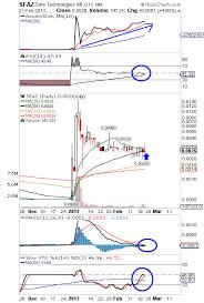 Joez Stock Chart Joez Blue Horseshoe Stocks