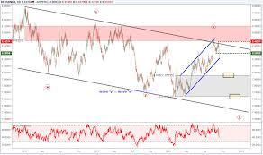 Usdnok Eurnok Charts Bearish Patterns Eurnzd Drives 3