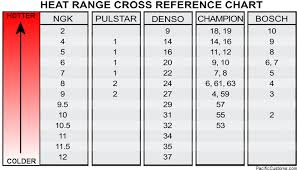 Ngk Cross Reference Chart Audizine Forums