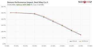 Denuvo Performance Cost Fps Loss Tested Techpowerup