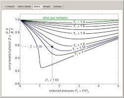 compressibility. compressibility factor charts p