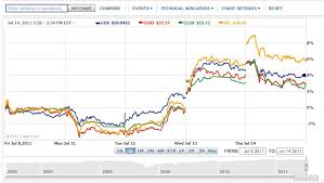 My Own Market Narrative 2011 07 10