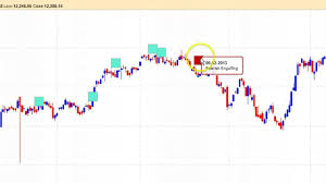 Nifty Spot Live Chart Nifty Bank Nifty Candle Stick Patterns Indicators Nse Tame Charts Bse2nse Com