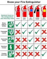 extinguisher chart flicklearning com courses health  electrical safety essay the dos and don ts of fire safety newspaper dawn