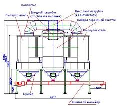 реферат Вентиляция ее назначение и виды  Вентиляция помещений реферат