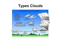 Types Of Clouds Ppt Types Clouds Ppt Download