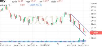 Oxy Occidental Stock Price Investing Com