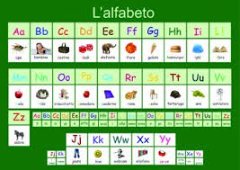 That is, with only a few exceptions a single letter or cluster of letters represents the same sound, and each sound occurring in the language has only a single written representation. Italian Alphabet Worksheets Teaching Resources Tpt