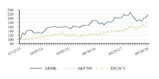 Aramark Coverall Size Chart Form 10 K Aramark For Sep 28