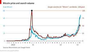 Bitcoin Value Chart Comments On Daily Chart A Bit Expensive The Economist