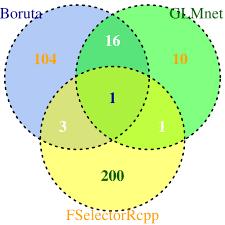 R Venn Diagram Ggplot2 Venn Diagram Comparison Of Boruta Fselectorrcpp And Glmnet