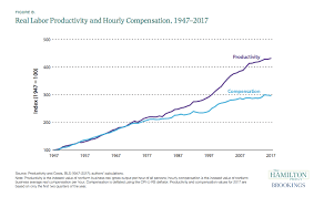 Inequality Near Historic Highs Wages Stagnant In Us