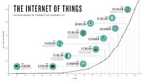 the internet of things (iot) essential iot business guide Internet of Things Sensors at Internet Of Things Diagrams