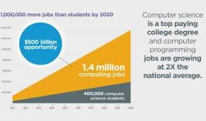 Computer Science Major Jobs All Kids Should Be Learning Computer Science Skills News Ourkids Net