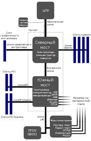 Внутреннее устройство системного блока Реферат страница  Классификация материнских плат по форм фактору