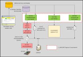 Design Patterns In Labview Using Labview To Ensure The Quality Of Electrical Standby