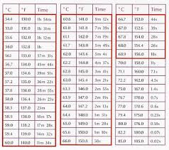Chicken Cooking Time And Temperature Chart
