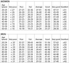 Vo2 Max Chart Running Benefits Of Cardio Cardiovascular