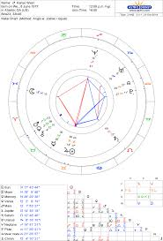 Bill Gates Birth Chart Mary English Astrologer Blog Podbay