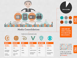 Media Concentration Chart Is There An American Media Monopoly Bryant Archway
