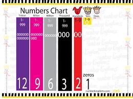 Ones Tens Hundreds Thousands Millions Chart 12 Zeros In A Trillion And Thousands Millions Trillions All