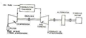 elements of gas turbine power plants assignment help gas power plant diagram schematic arrangement of a simple gas turbine power plant