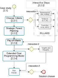 Interaction Of Processes Flow Chart Flow Chart Methodology Process Download Scientific Diagram