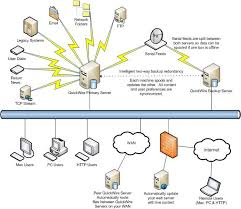 17 best ideas about switching in computer networks network topology in computer network