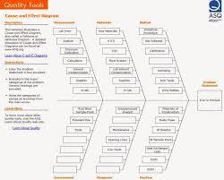 Pareto Chart Asq Professor Jonsens Om Blog October 2014
