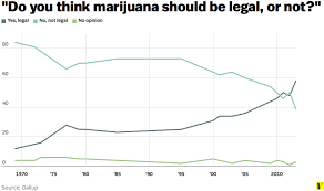 what marijuana legalization can learn from marriage equality gallup marijuana legalization 0