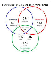 Rational Numbers Venn Diagram Worksheet Rational Numbers Venn Diagram Worksheet Barca Fontanacountryinn Com
